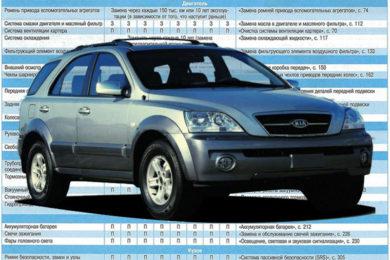 Техническое обслуживание (Т О)  KIA SORENTO (BL) 2002-2009
