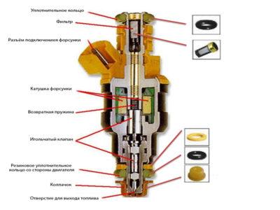 Injector-v-razreze
